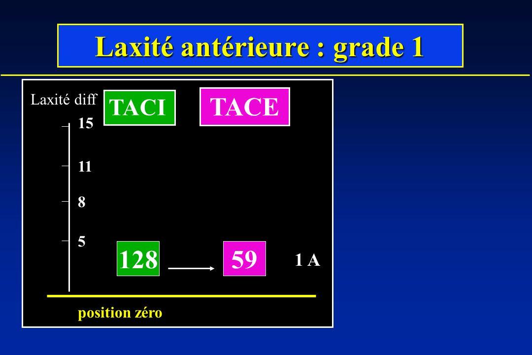 Laxité antérieure : grade 1 12859 5 8 11 Laxité diff position zéro 15 TACI TACE 1 A