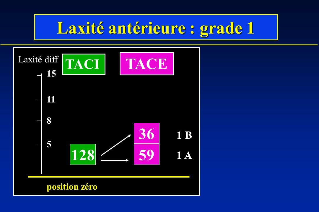 Laxité antérieure : grade 1 128 36 59 5 8 11 Laxité diff position zéro 15 TACI TACE 1 B 1 A
