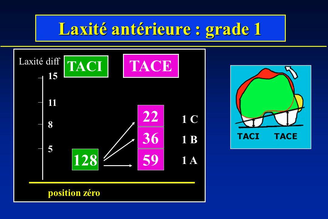 Laxité antérieure : grade 1 128 36 22 59 5 8 11 Laxité diff position zéro 15 TACI TACE 1 C 1 B 1 A
