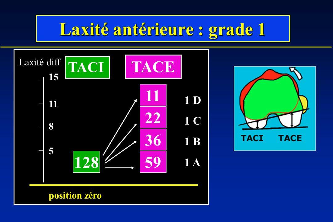 Laxité antérieure : grade 1 128 36 22 11 59 5 8 11 Laxité diff position zéro 15 TACI TACE 1 D 1 C 1 B 1 A