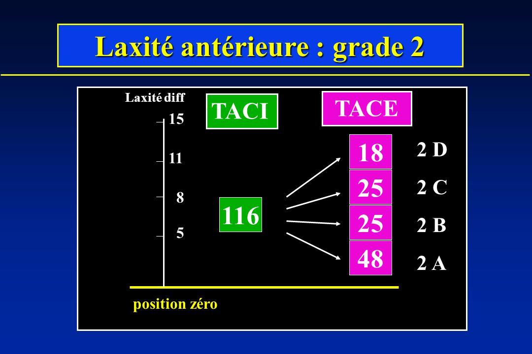 116 25 18 48 5 8 11 Laxité diff position zéro 15 Laxité antérieure : grade 2 TACI TACE 2 D 2 C 2 B 2 A
