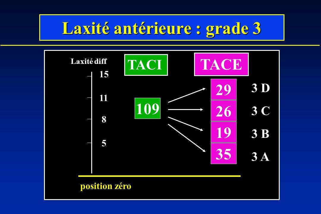 Laxité antérieure : grade 3 109 19 26 29 35 5 8 11 Laxité diff position zéro 15 3 D 3 C 3 B 3 A TACI TACE