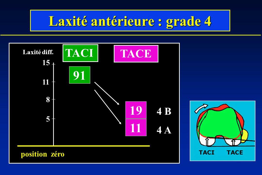 Laxité antérieure : grade 4 91 19 11 5 8 Laxité diff. position zéro 15 4 D 4 C 4 B 4 A TACE TACI