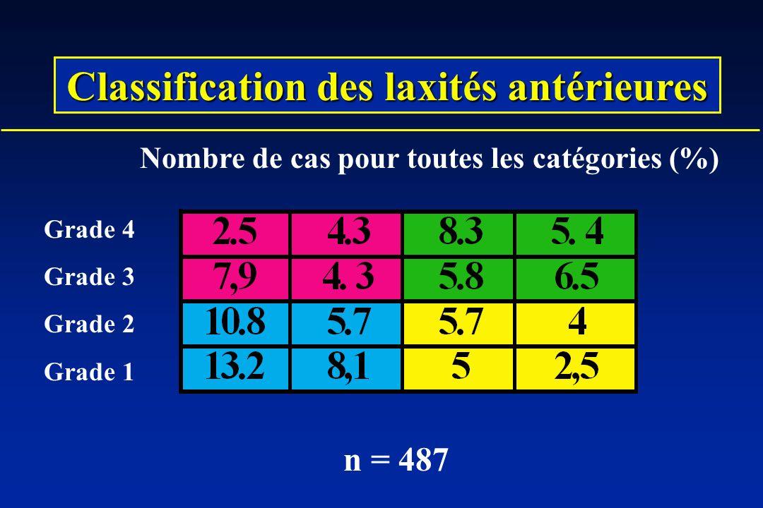 Grade 4 Grade 3 Grade 2 Grade 1 Nombre de cas pour toutes les catégories (%) n = 487 Classification des laxités antérieures