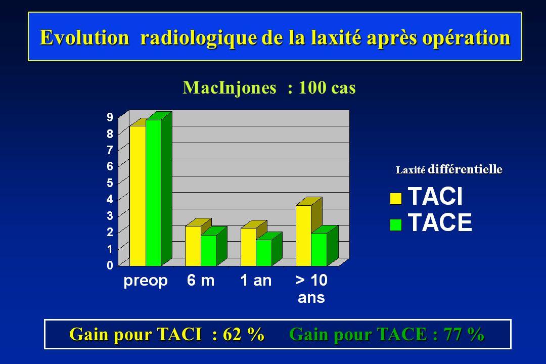 Evolution radiologique de la laxité après opération Gain pour TACI : 62 % Gain pour TACE : 77 % Laxité différentielle MacInjones : 100 cas