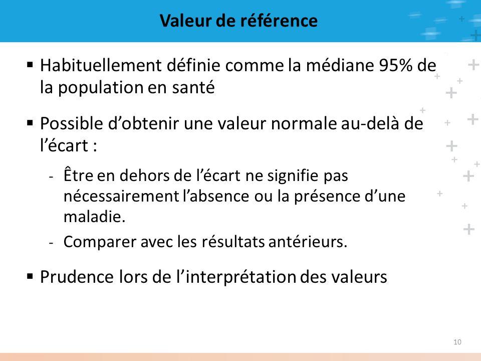 10 Valeur de référence Habituellement définie comme la médiane 95% de la population en santé Possible dobtenir une valeur normale au-delà de lécart :