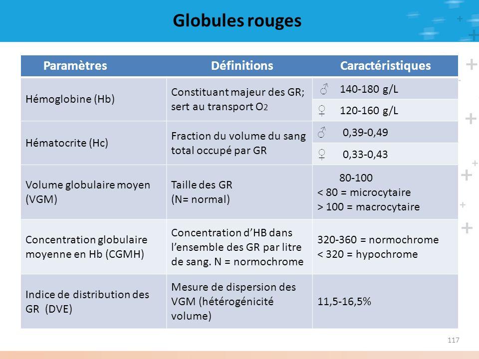 Globules rouges Paramètres Définitions Caractéristiques Hémoglobine (Hb) Constituant majeur des GR; sert au transport O 2 140-180 g/L 120-160 g/L Héma