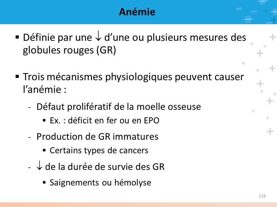 119 Anémie Définie par une dune ou plusieurs mesures des globules rouges (GR) Trois mécanismes physiologiques peuvent causer lanémie : - Défaut prolif