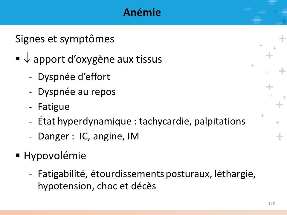 120 Anémie Signes et symptômes apport doxygène aux tissus - Dyspnée deffort - Dyspnée au repos - Fatigue - État hyperdynamique : tachycardie, palpitat