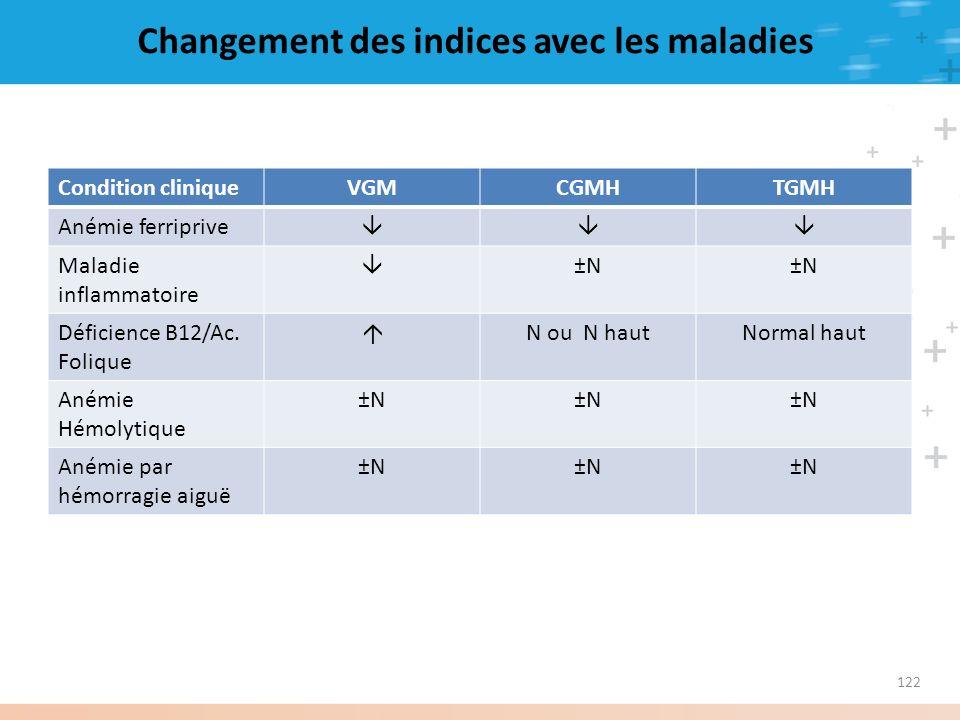 Changement des indices avec les maladies Condition cliniqueVGMCGMHTGMH Anémie ferriprive Maladie inflammatoire ±N Déficience B12/Ac. Folique N ou N ha