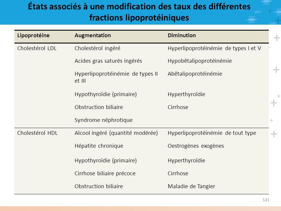 États associés à une modification des taux des différentes fractions lipoprotéiniques LipoprotéineAugmentationDiminution Cholestérol LDLCholestérol in