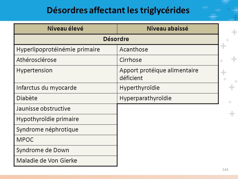 144 Désordres affectant les triglycérides Niveau élevéNiveau abaissé Désordre Hyperlipoprotéinémie primaireAcanthose AthéroscléroseCirrhose Hypertensi