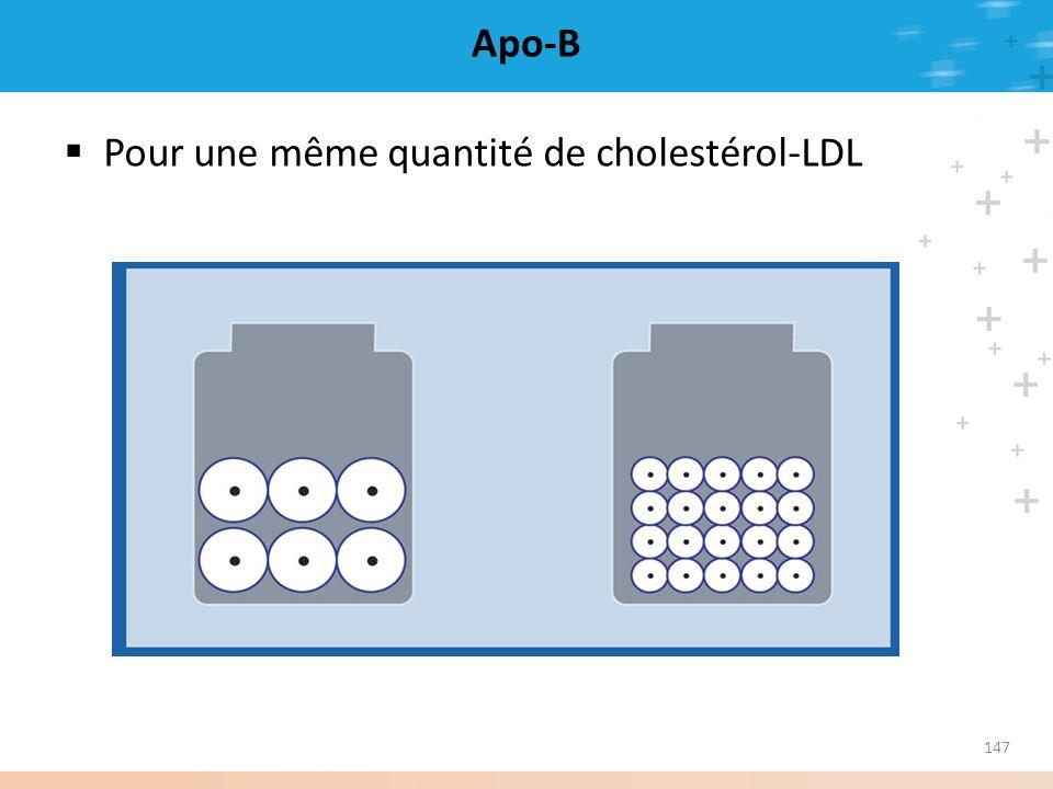 147 Apo-B Pour une même quantité de cholestérol-LDL
