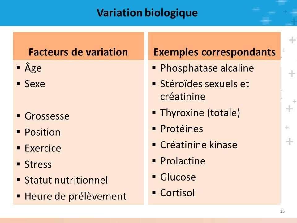 15 Variation biologique Facteurs de variation Âge Sexe Grossesse Position Exercice Stress Statut nutritionnel Heure de prélèvement Exemples correspond