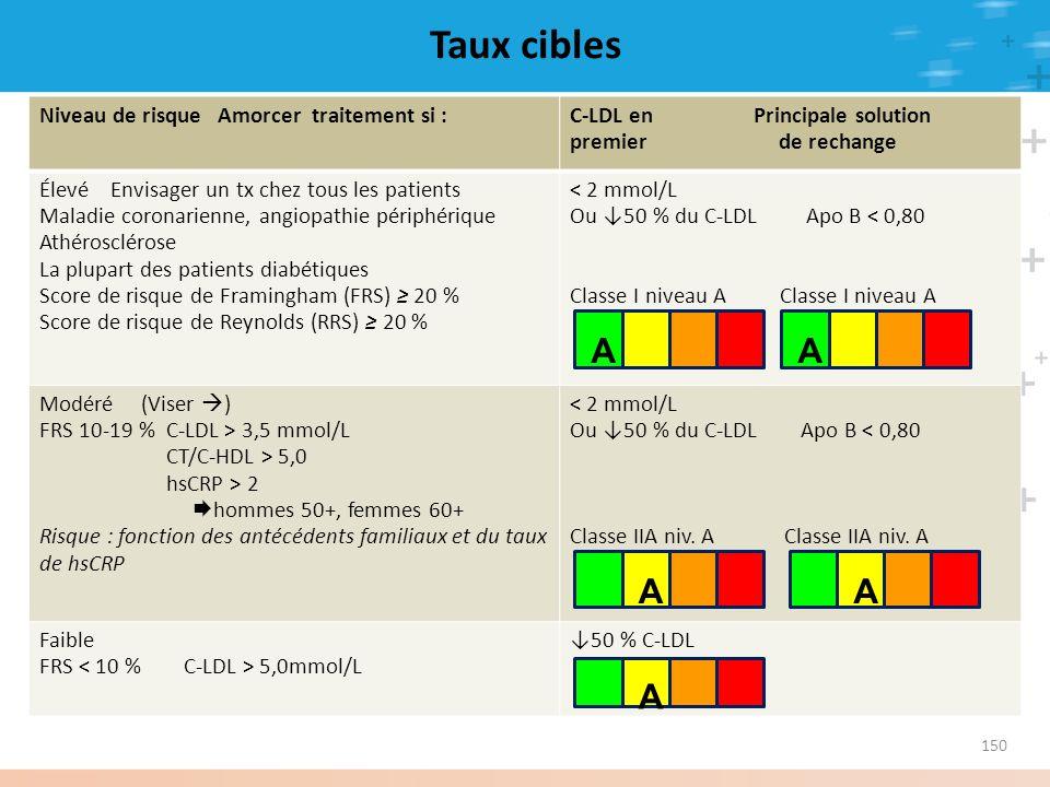 150 Niveau de risque Amorcer traitement si :C-LDL en Principale solution premier de rechange Élevé Envisager un tx chez tous les patients Maladie coro