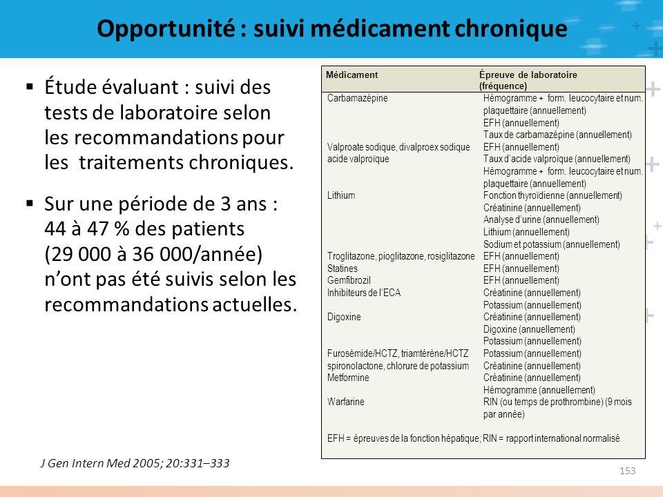 153 Opportunité : suivi médicament chronique Étude évaluant : suivi des tests de laboratoire selon les recommandations pour les traitements chroniques