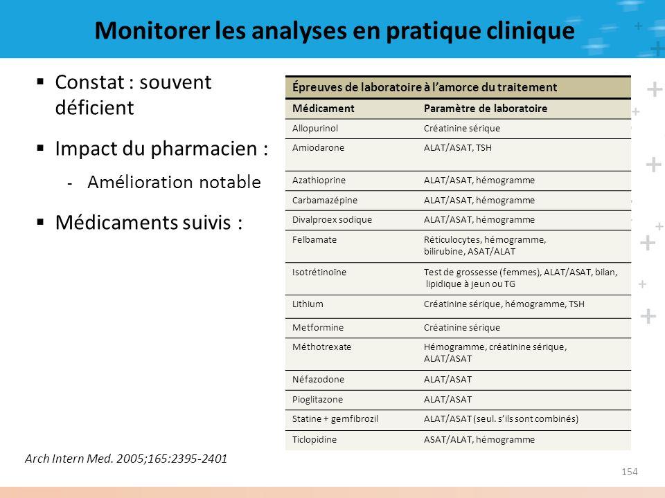 154 Monitorer les analyses en pratique clinique Constat : souvent déficient Impact du pharmacien : - Amélioration notable Médicaments suivis : Arch In