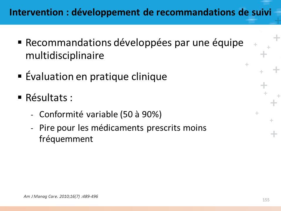 155 Intervention : développement de recommandations de suivi Recommandations développées par une équipe multidisciplinaire Évaluation en pratique clin