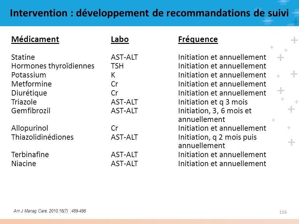 Intervention : développement de recommandations de suivi MédicamentLaboFréquence StatineAST-ALTInitiation et annuellement Hormones thyroïdiennesTSHIni