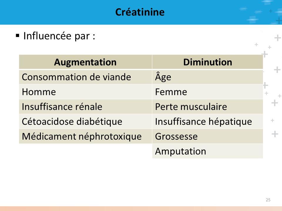 25 Créatinine Influencée par : AugmentationDiminution Consommation de viandeÂge HommeFemme Insuffisance rénalePerte musculaire Cétoacidose diabétiqueI