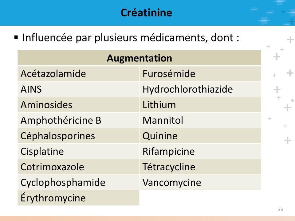 26 Créatinine Influencée par plusieurs médicaments, dont : Augmentation AcétazolamideFurosémide AINSHydrochlorothiazide AminosidesLithium Amphothérici