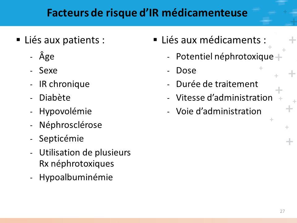 27 Facteurs de risque dIR médicamenteuse Liés aux patients : - Âge - Sexe - IR chronique - Diabète - Hypovolémie - Néphrosclérose - Septicémie - Utili
