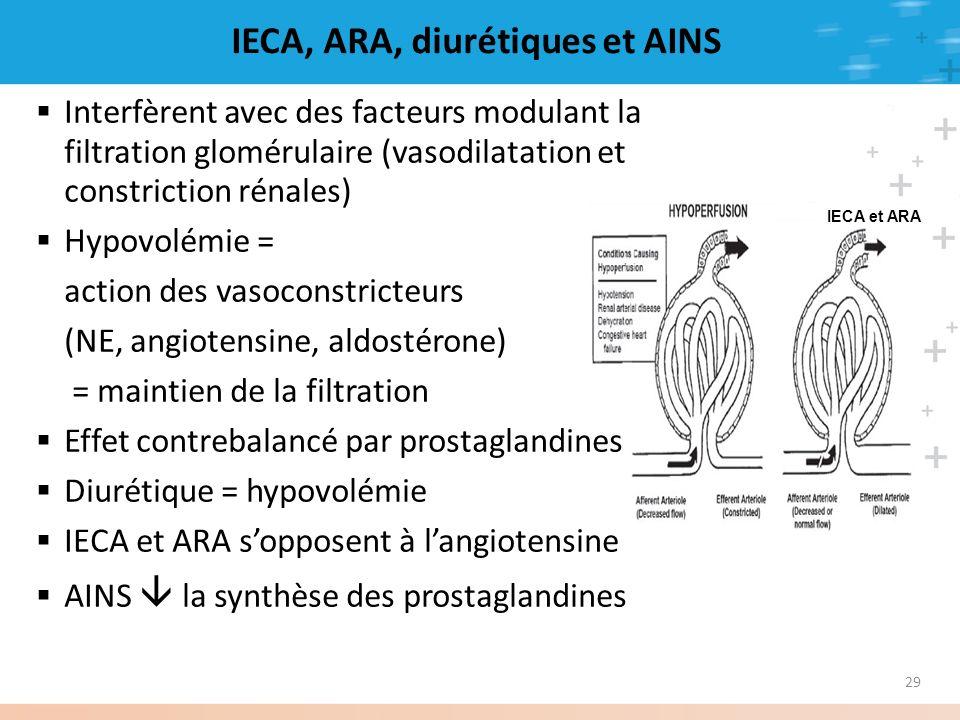 29 IECA et ARA IECA, ARA, diurétiques et AINS Interfèrent avec des facteurs modulant la filtration glomérulaire (vasodilatation et constriction rénale
