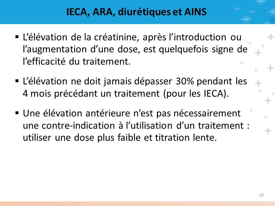 30 IECA, ARA, diurétiques et AINS Lélévation de la créatinine, après lintroduction ou laugmentation dune dose, est quelquefois signe de lefficacité du
