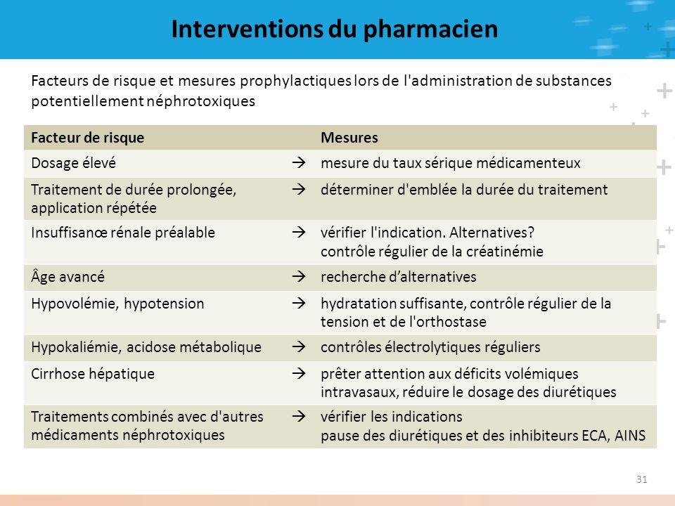 31 Interventions du pharmacien Facteur de risqueMesures Dosage élevé mesure du taux sérique médicamenteux Traitement de durée prolongée, application r