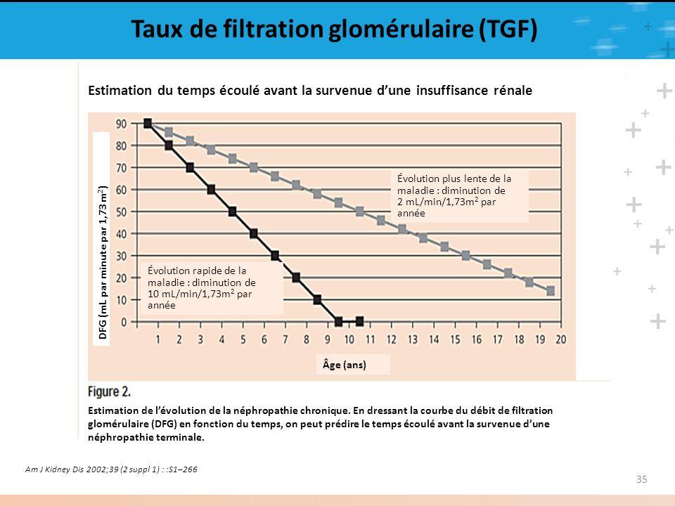 35 Taux de filtration glomérulaire (TGF) Am J Kidney Dis 2002;39 (2 suppl 1) : :S1–266 DFG (mL par minute par 1,73 m 2 ) Estimation du temps écoulé av