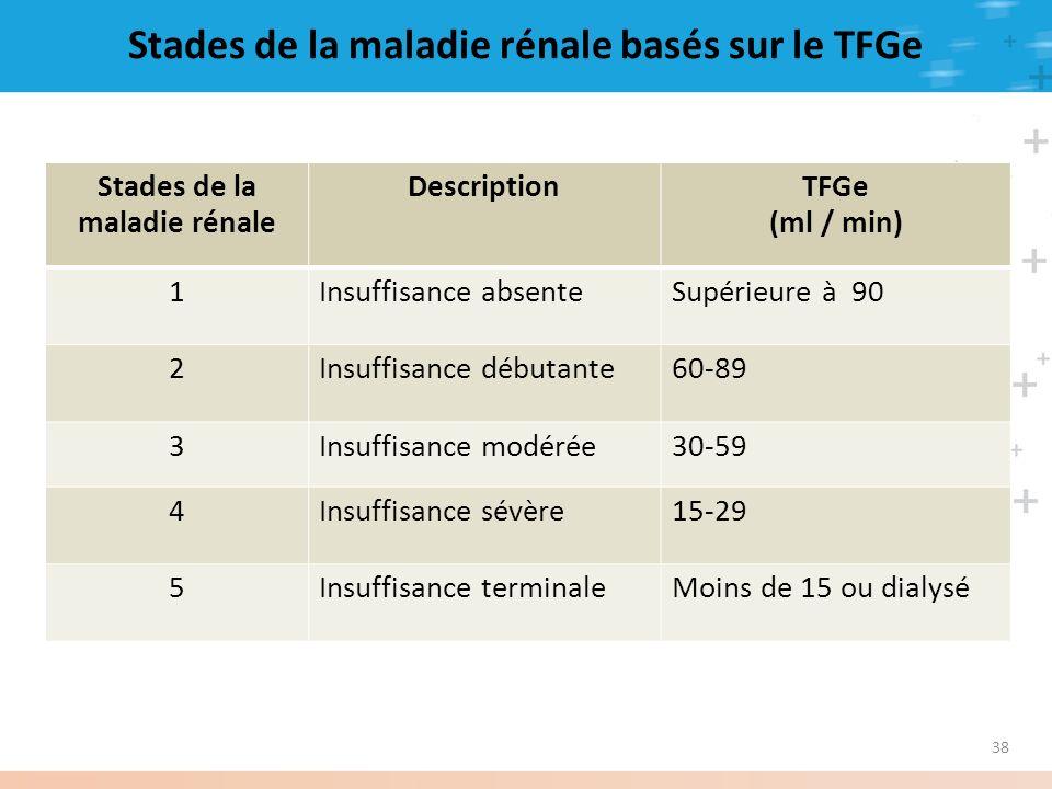 38 Stades de la maladie rénale basés sur le TFGe Stades de la maladie rénale DescriptionTFGe (ml / min) 1Insuffisance absenteSupérieure à 90 2Insuffis