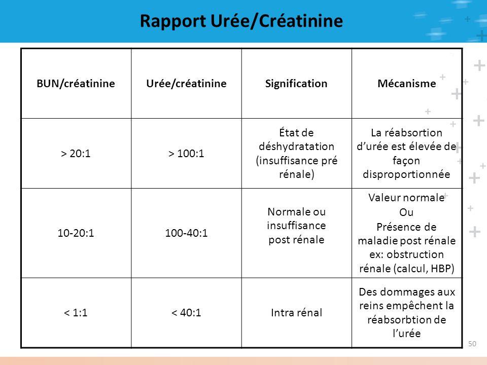 Rapport Urée/Créatinine BUN/créatinineUrée/créatinineSignificationMécanisme > 20:1> 100:1 État de déshydratation (insuffisance pré rénale) La réabsort
