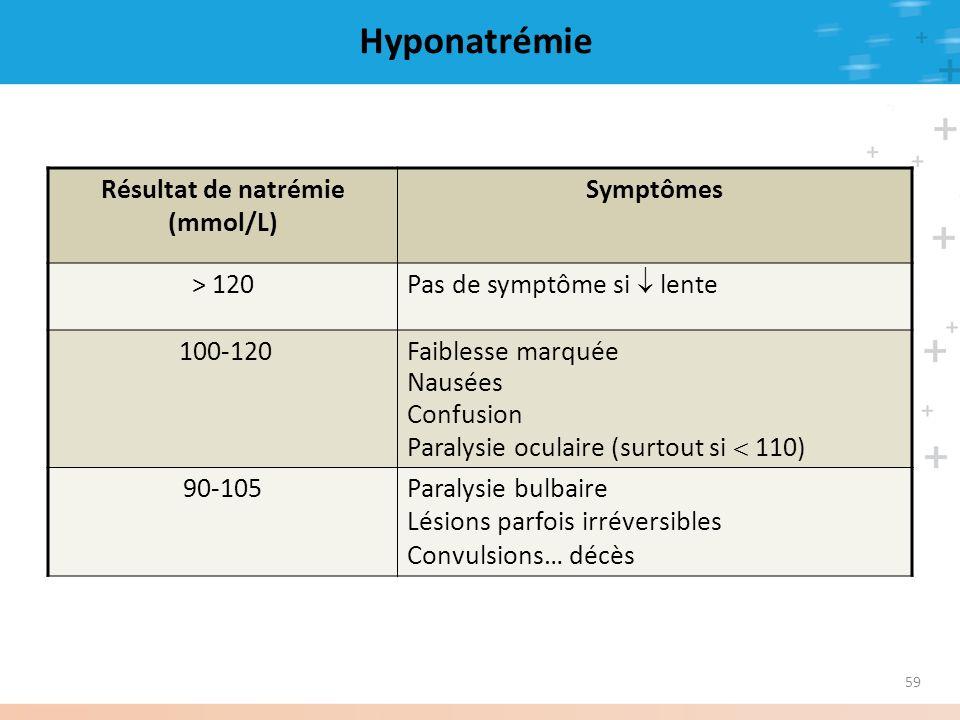 59 Hyponatrémie Résultat de natrémie (mmol/L) Symptômes > 120 Pas de symptôme si lente 100-120Faiblesse marquée Nausées Confusion Paralysie oculaire (