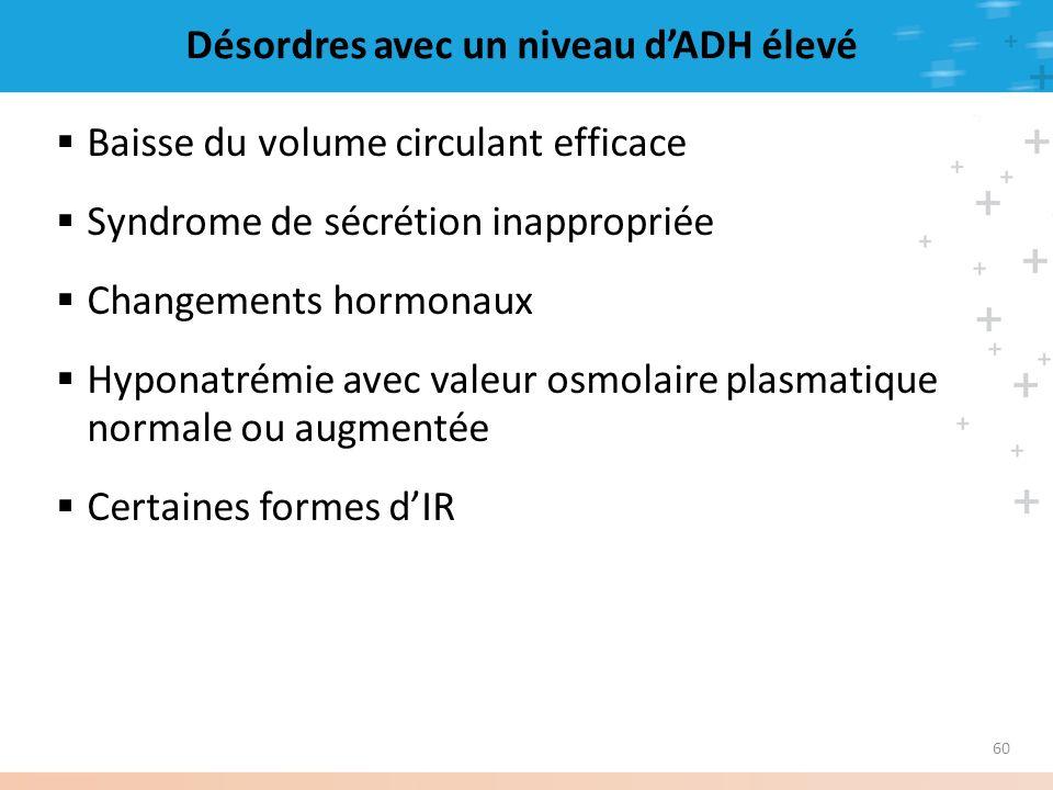60 Désordres avec un niveau dADH élevé Baisse du volume circulant efficace Syndrome de sécrétion inappropriée Changements hormonaux Hyponatrémie avec