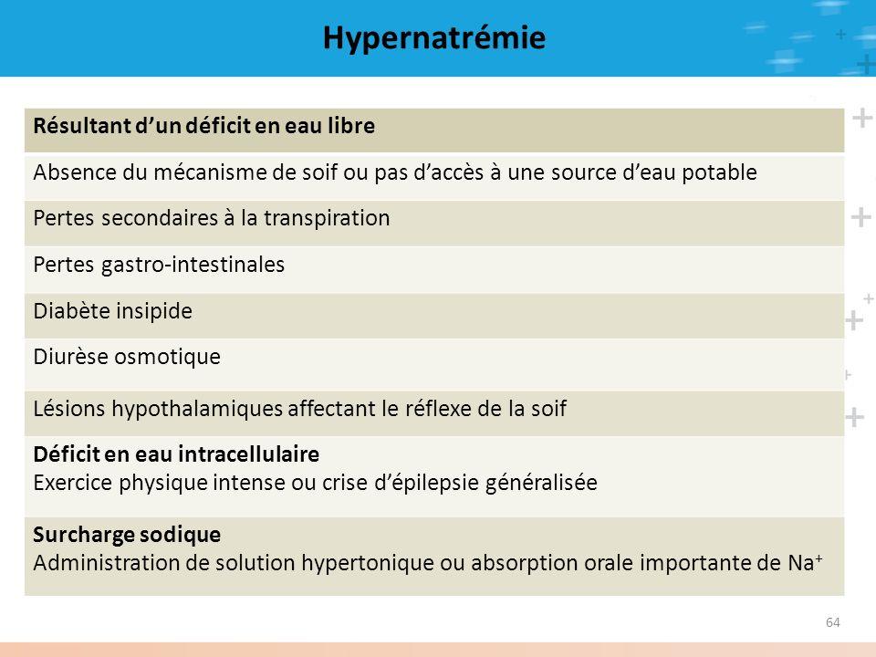 64 Hypernatrémie Résultant dun déficit en eau libre Absence du mécanisme de soif ou pas daccès à une source deau potable Pertes secondaires à la trans