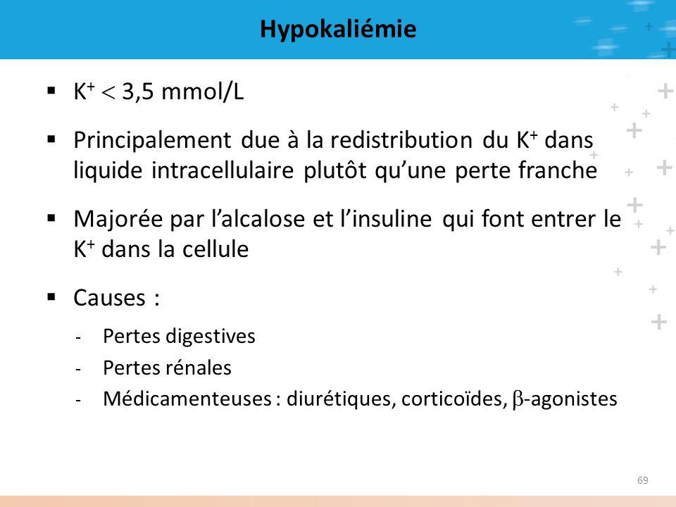 69 Hypokaliémie K + 3,5 mmol/L Principalement due à la redistribution du K + dans liquide intracellulaire plutôt quune perte franche Majorée par lalca