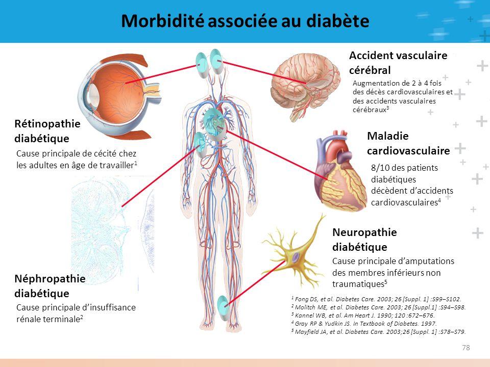 78 Rétinopathie diabétique Cause principale de cécité chez les adultes en âge de travailler 1 Néphropathie diabétique Cause principale dinsuffisance r