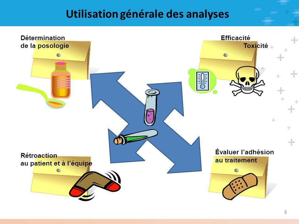 8 Détermination de la posologie Efficacité Toxicité Évaluer ladhésion au traitement Rétroaction au patient et à léquipe
