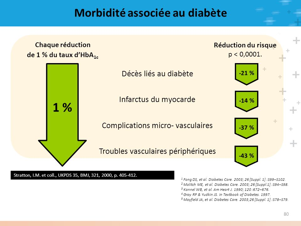 80 Chaque réduction de 1 % du taux dHbA 1c Réduction du risque p < 0,0001. * 1 % Décès liés au diabète Infarctus du myocarde Complications micro- vasc