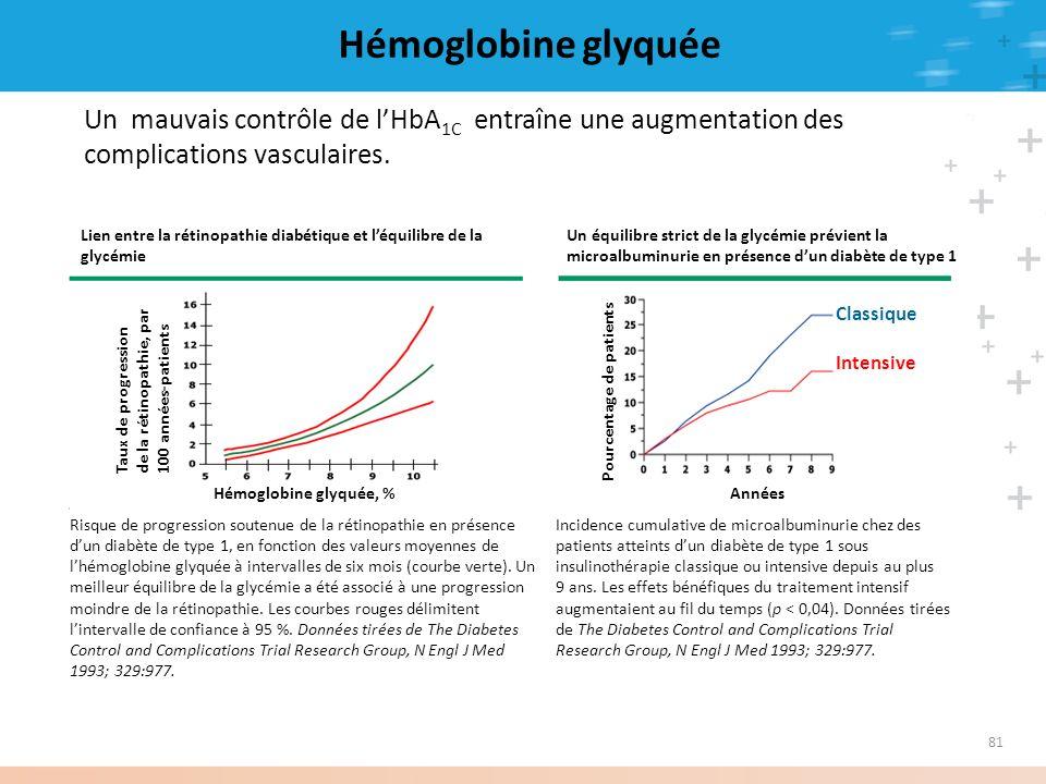 81 Hémoglobine glyquée Un mauvais contrôle de lHbA 1C entraîne une augmentation des complications vasculaires. Lien entre la rétinopathie diabétique e
