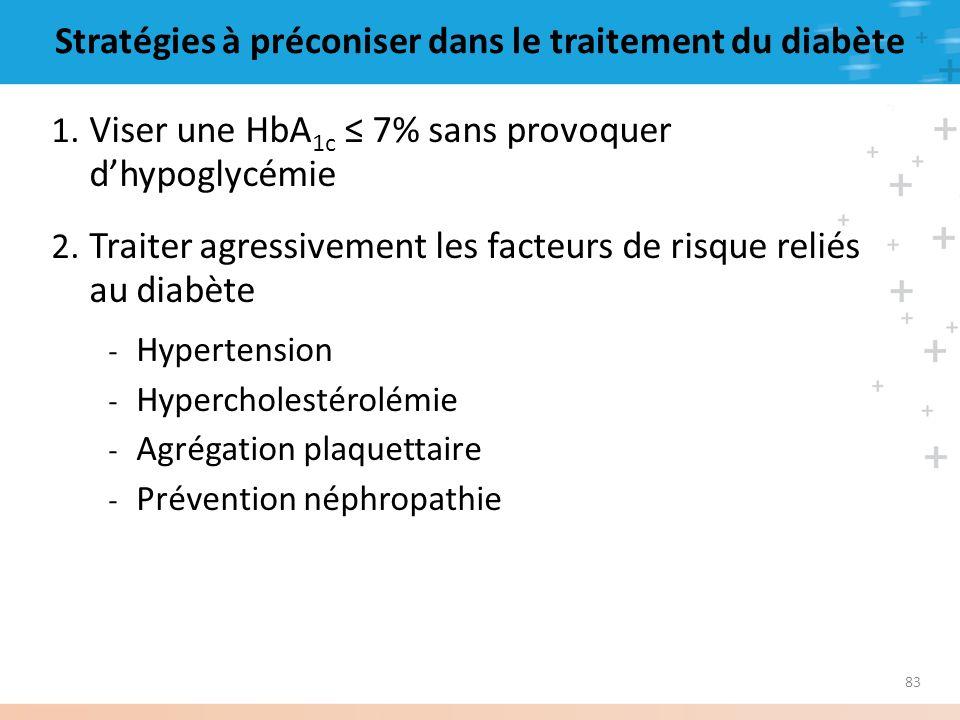 83 Stratégies à préconiser dans le traitement du diabète 1. Viser une HbA 1c 7% sans provoquer dhypoglycémie 2. Traiter agressivement les facteurs de