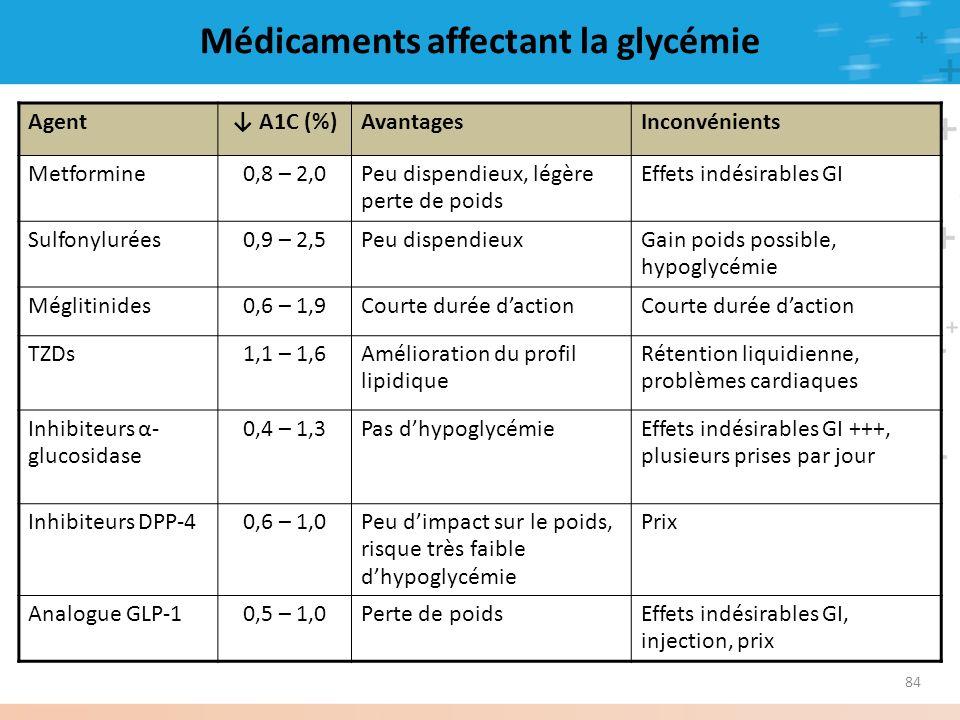 84 Médicaments affectant la glycémie 1. Tableau sur Rx affectant la glycémie à insérer ici Agent A1C (%)AvantagesInconvénients Metformine0,8 – 2,0Peu