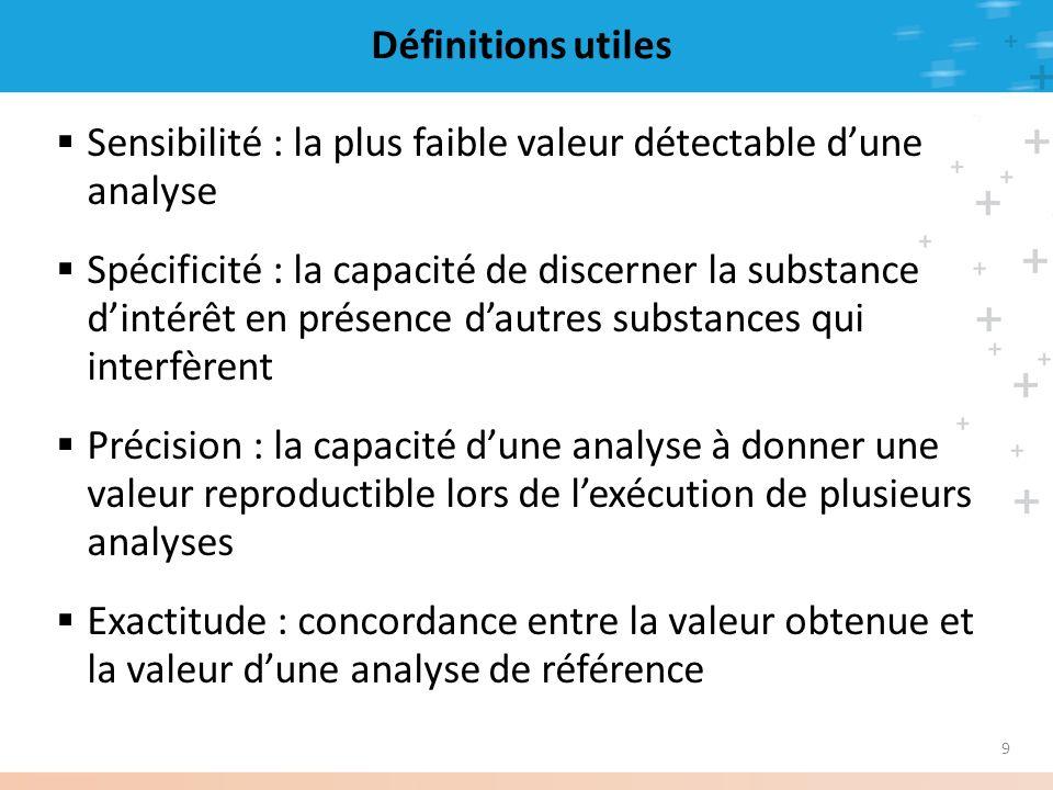 9 Définitions utiles Sensibilité : la plus faible valeur détectable dune analyse Spécificité : la capacité de discerner la substance dintérêt en prése