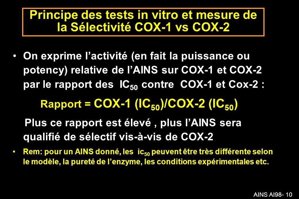 AINS AI98- 10 Principe des tests in vitro et mesure de la Sélectivité COX-1 vs COX-2 On exprime lactivité (en fait la puissance ou potency) relative de lAINS sur COX-1 et COX-2 par le rapport des IC 50 contre COX-1 et Cox-2 : Rapport = COX-1 (IC 50 )/COX-2 (IC 50 ) Plus ce rapport est élevé, plus lAINS sera qualifié de sélectif vis-à-vis de COX-2 Rem: pour un AINS donné, les ic 50 peuvent être très différente selon le modèle, la pureté de lenzyme, les conditions expérimentales etc.
