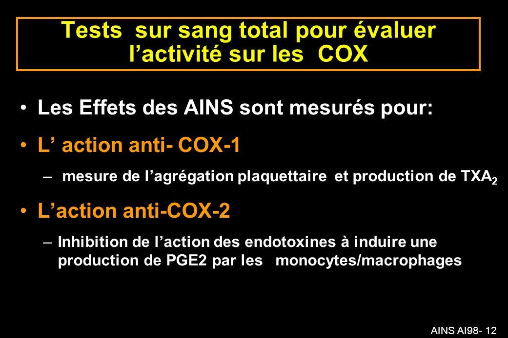 AINS AI98- 12 Tests sur sang total pour évaluer lactivité sur les COX Les Effets des AINS sont mesurés pour: L action anti- COX-1 – mesure de lagrégation plaquettaire et production de TXA 2 Laction anti-COX-2 –Inhibition de laction des endotoxines à induire une production de PGE2 par les monocytes/macrophages