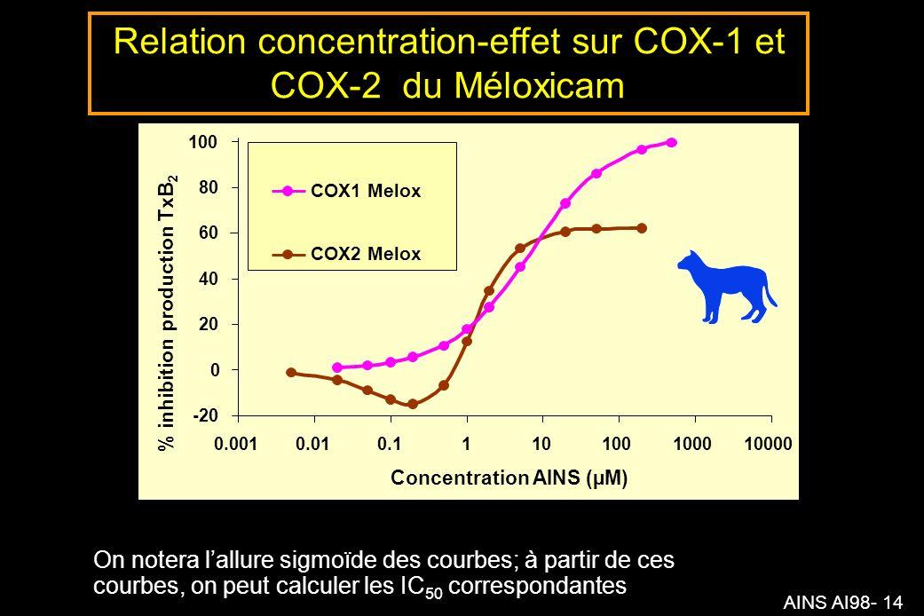 AINS AI98- 14 -20 0 20 40 60 80 100 0.0010.010.1110100100010000 Concentration AINS (µM) % inhibition production TxB 2 COX2 Melox equation COX1 Melox Relation concentration-effet sur COX-1 et COX-2 du Méloxicam On notera lallure sigmoïde des courbes; à partir de ces courbes, on peut calculer les IC 50 correspondantes