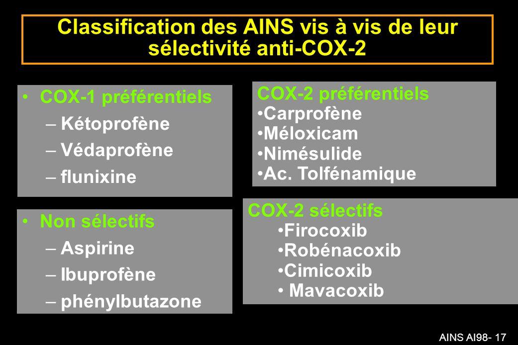 AINS AI98- 17 Classification des AINS vis à vis de leur sélectivité anti-COX-2 COX-1 préférentiels –Kétoprofène –Védaprofène –flunixine Non sélectifs –Aspirine –Ibuprofène –phénylbutazone COX-2 préférentiels Carprofène Méloxicam Nimésulide Ac.