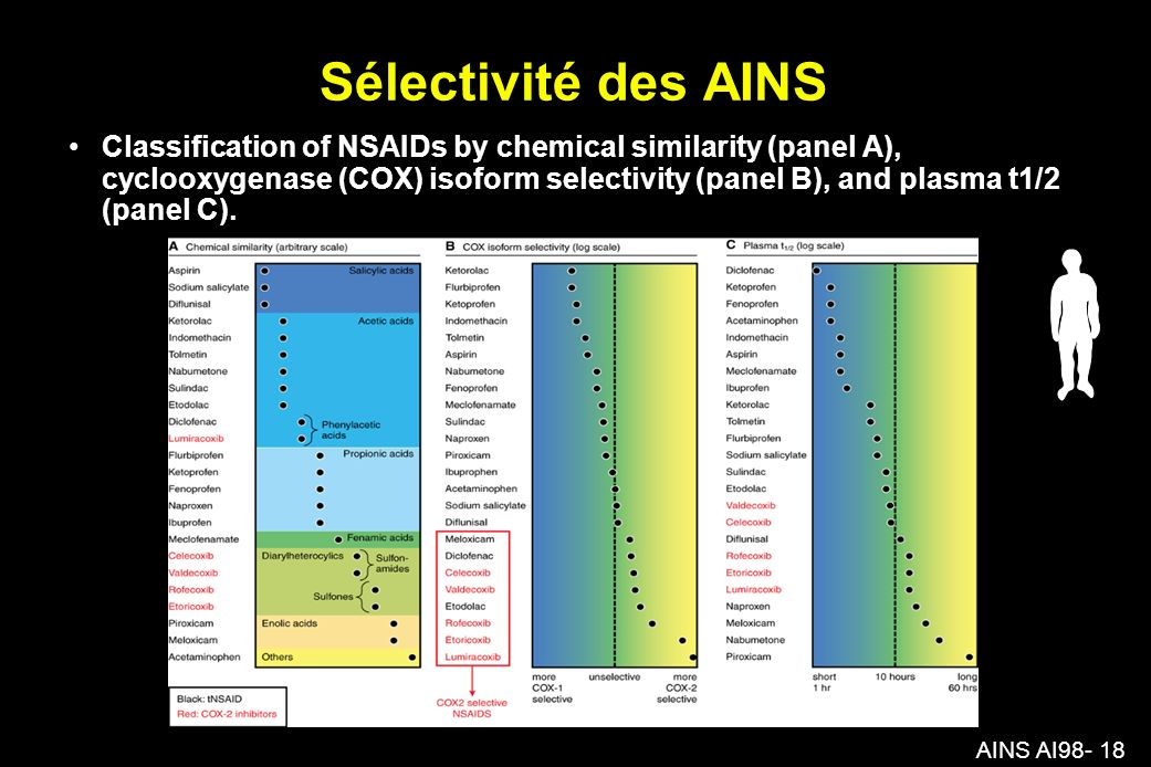 AINS AI98- 18 Sélectivité des AINS Classification of NSAIDs by chemical similarity (panel A), cyclooxygenase (COX) isoform selectivity (panel B), and