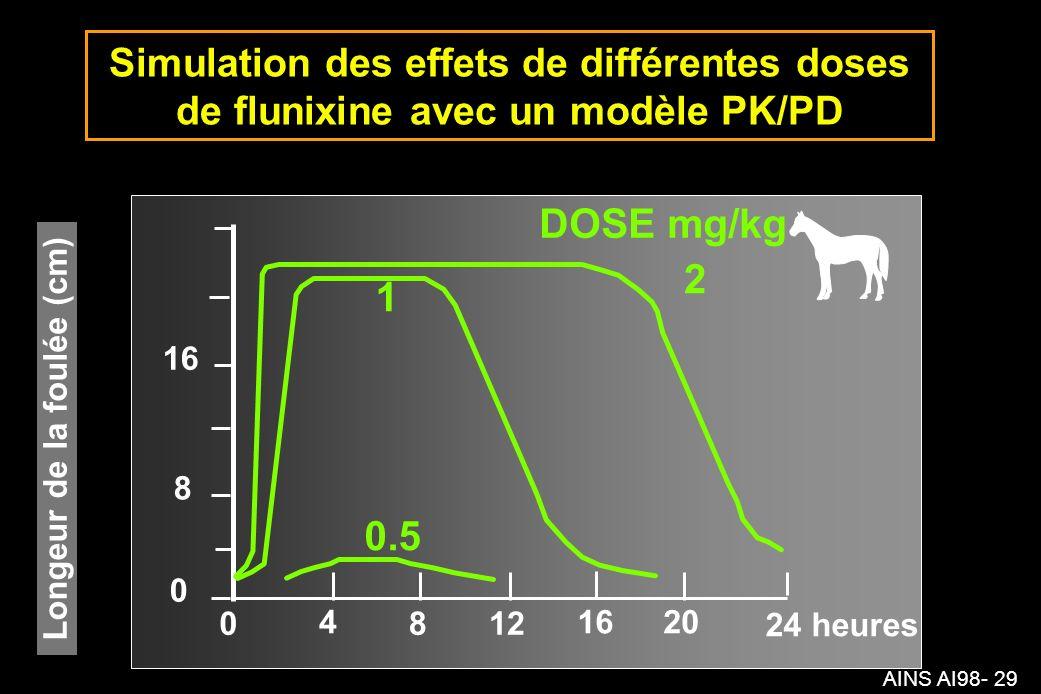 AINS AI98- 29 8 0 16 0 4 812 1620 24 heures Longeur de la foulée (cm) 1 0.5 2 DOSE mg/kg Simulation des effets de différentes doses de flunixine avec un modèle PK/PD