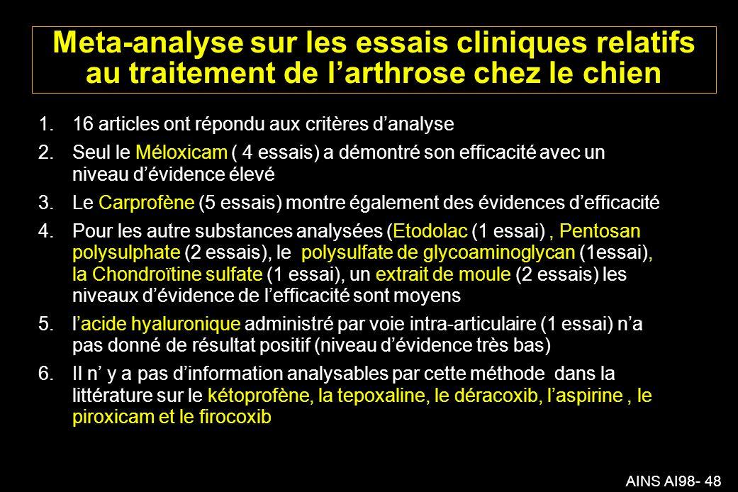 AINS AI98- 48 Meta-analyse sur les essais cliniques relatifs au traitement de larthrose chez le chien 1.16 articles ont répondu aux critères danalyse 2.Seul le Méloxicam ( 4 essais) a démontré son efficacité avec un niveau dévidence élevé 3.Le Carprofène (5 essais) montre également des évidences defficacité 4.Pour les autre substances analysées (Etodolac (1 essai), Pentosan polysulphate (2 essais), le polysulfate de glycoaminoglycan (1essai), la Chondroïtine sulfate (1 essai), un extrait de moule (2 essais) les niveaux dévidence de lefficacité sont moyens 5.lacide hyaluronique administré par voie intra-articulaire (1 essai) na pas donné de résultat positif (niveau dévidence très bas) 6.Il n y a pas dinformation analysables par cette méthode dans la littérature sur le kétoprofène, la tepoxaline, le déracoxib, laspirine, le piroxicam et le firocoxib